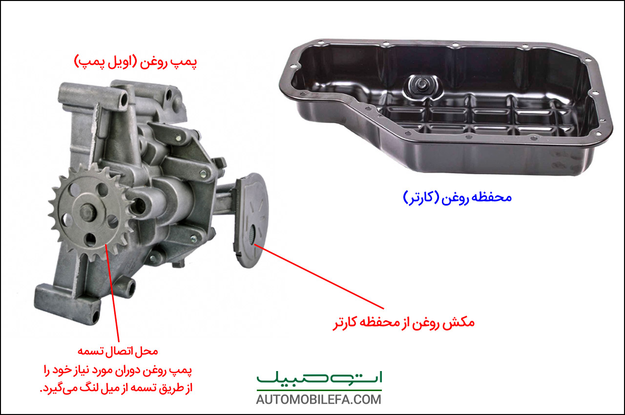 AutomobileFa Technical Engine oilpumpt